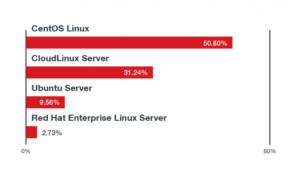 В этом году зафиксировано уже 13 млн атак на Linux-системы