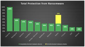 Решение «Лаборатории Касперского» Kaspersky Endpoint Security Cloud на 100% защищает от программ-вымогателей